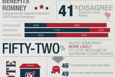 Independents Disagree with Supreme Court Ruling  Infographic