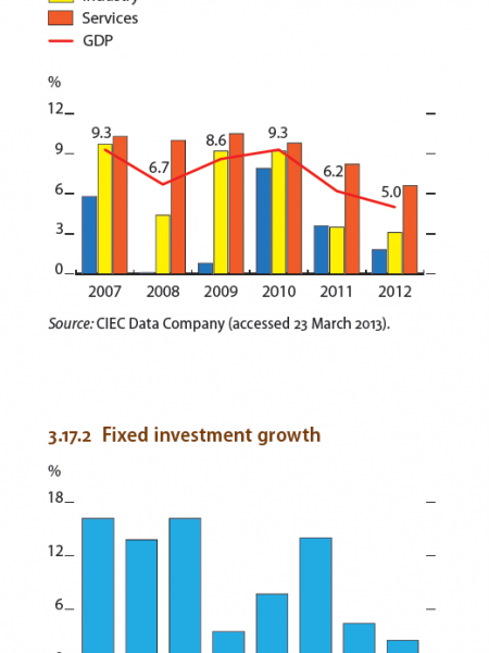 India - GDP growth by secor, Fixed investment growth Infographic