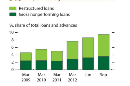 India - Nonperforming and restructured loans Infographic