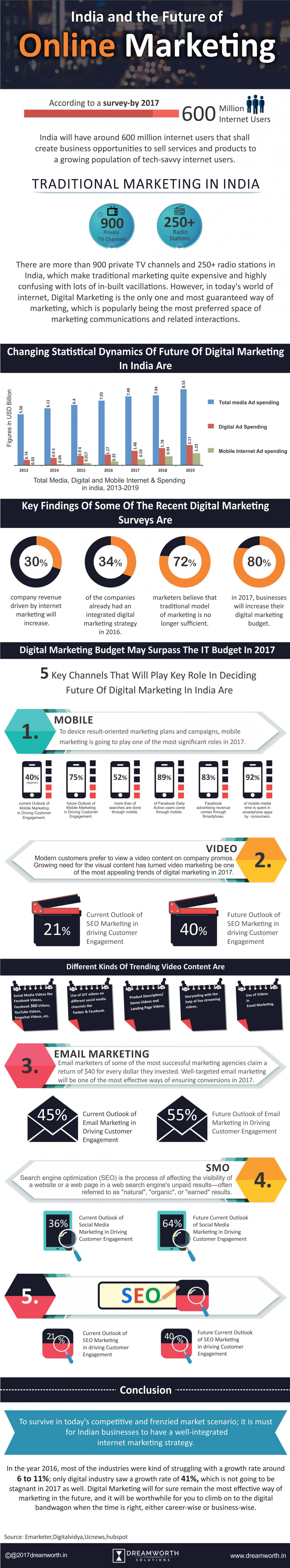 India and the Future of Online Marketing Infographic