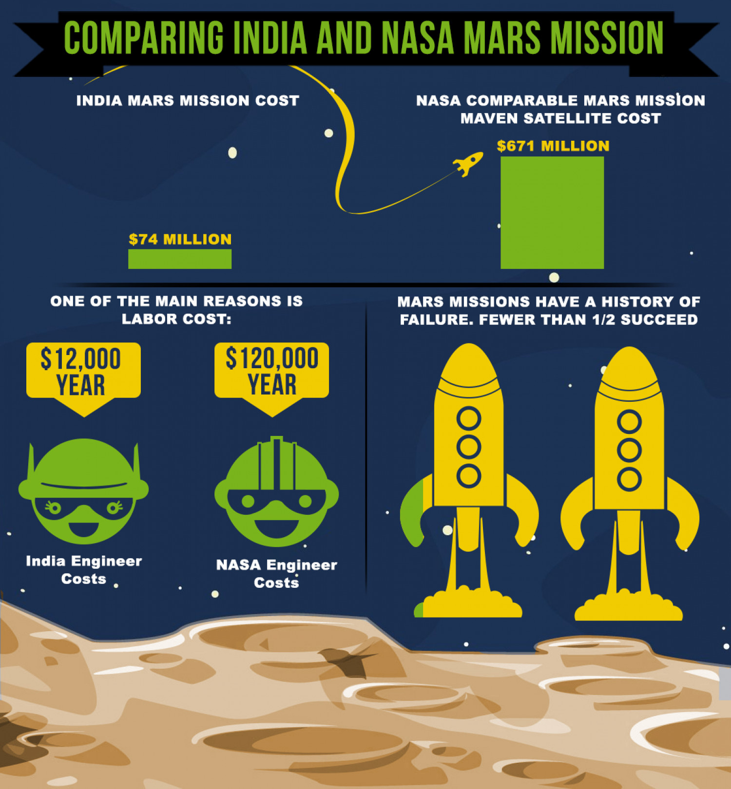 Comparing India and NASA Mars Mission Infographic