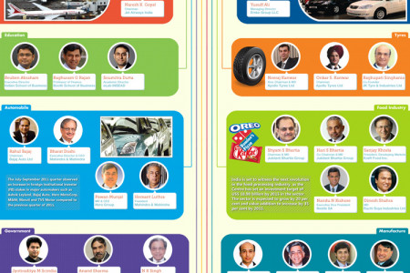 Indian Attendees At WEF Davos- part-II Infographic