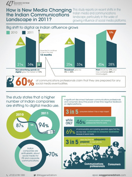 Indian Companies Spending More on Digital Infographic
