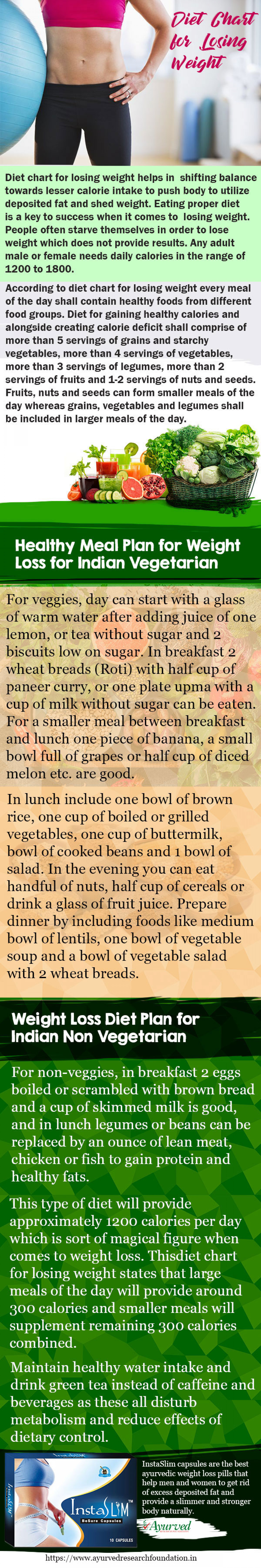 Indian Diet Chart for Losing Weight Infographic, Get Flat Belly  Infographic