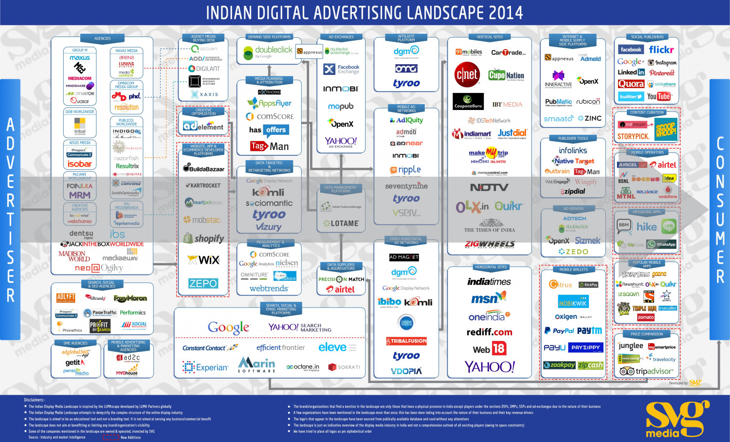 Indian Digital Advertising Landscape 2014 hits the ad-tech World Infographic