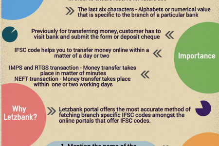 Indian Financial System Code (IFSC)  Infographic
