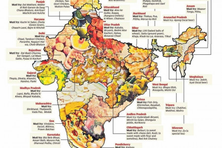 Indian Food Recipe Map  Infographic