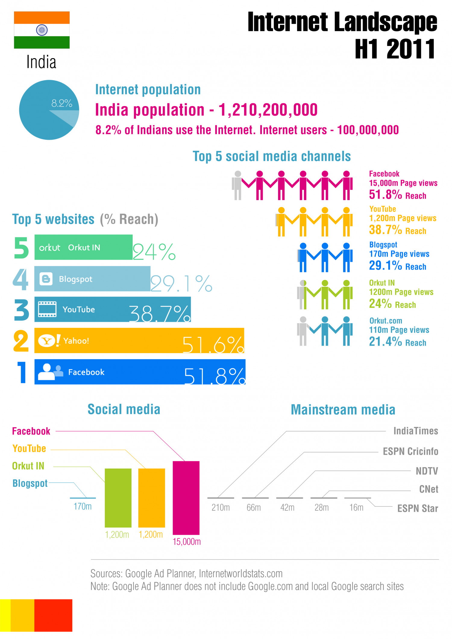 Indian Internet Landscape Infographic