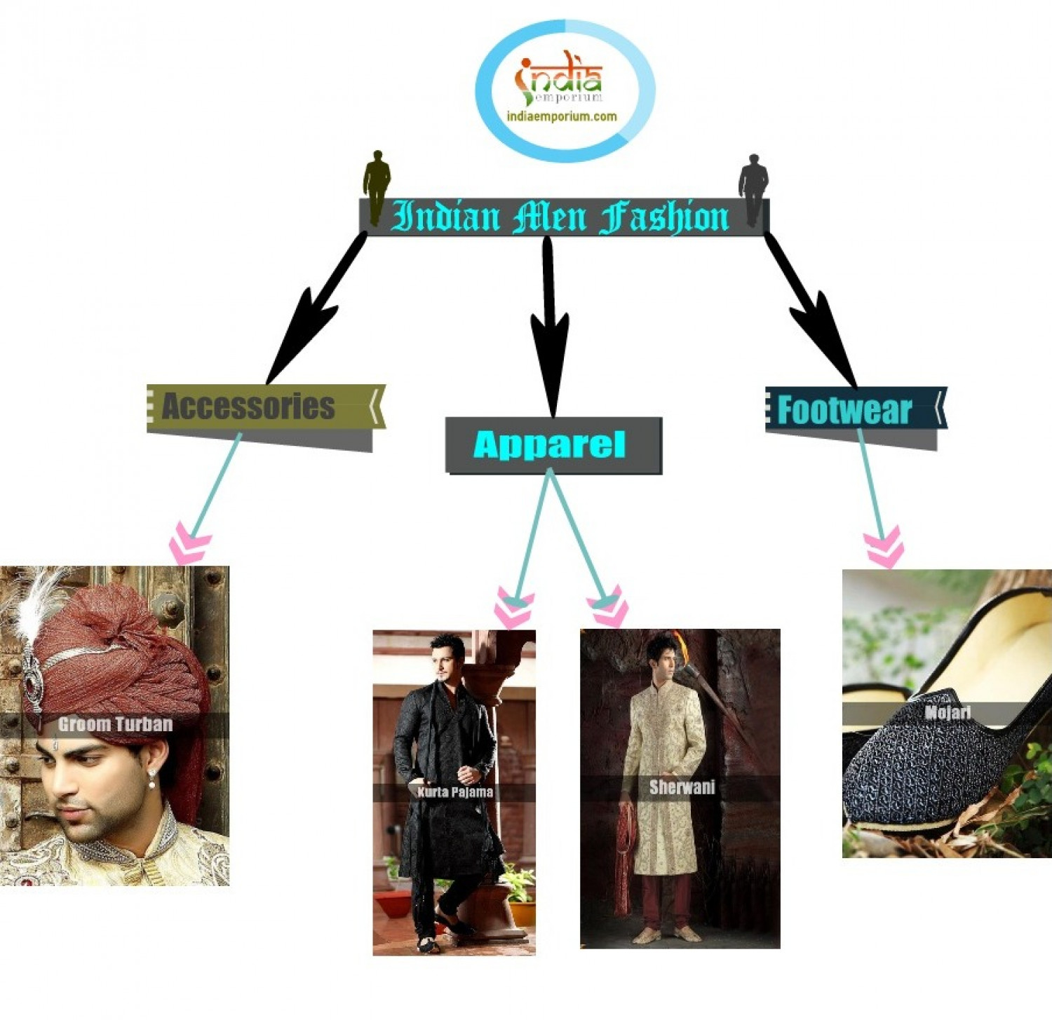 Indian Men Fashion Infographic