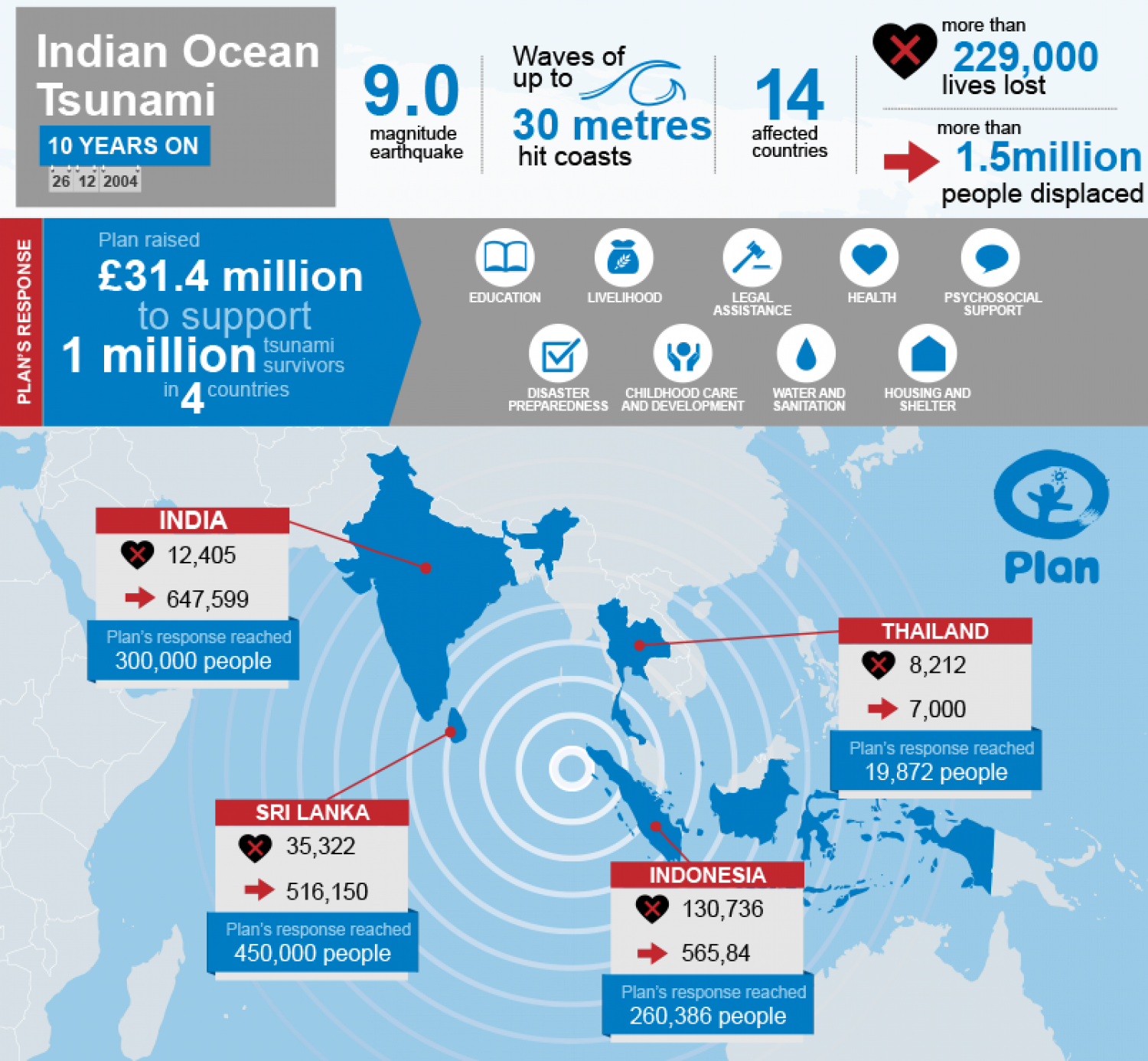 Indian Ocean Tsunami - 10 Years On Infographic