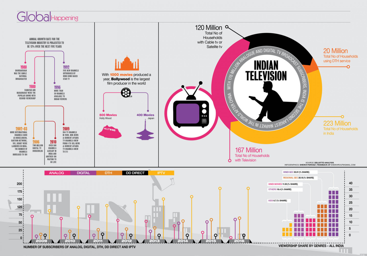 Indian Televison Infographic