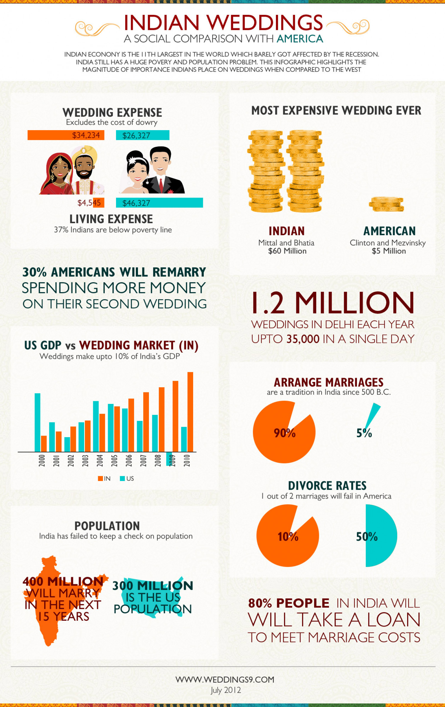 Indian Weddings A Social Comparison With America Visual Ly