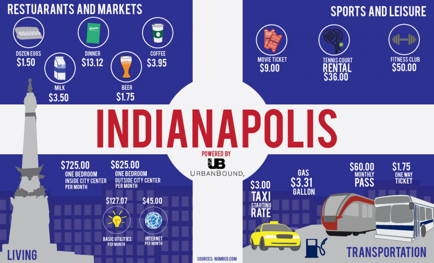 Cost of living in Indianapolis Infographic