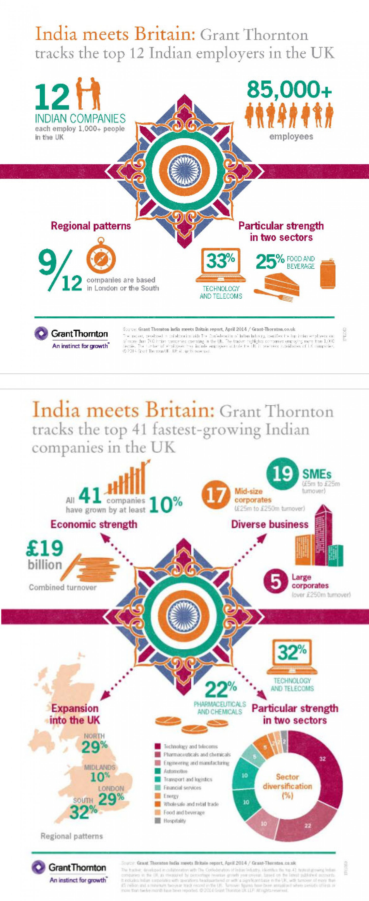 India Meets Britain Infographic