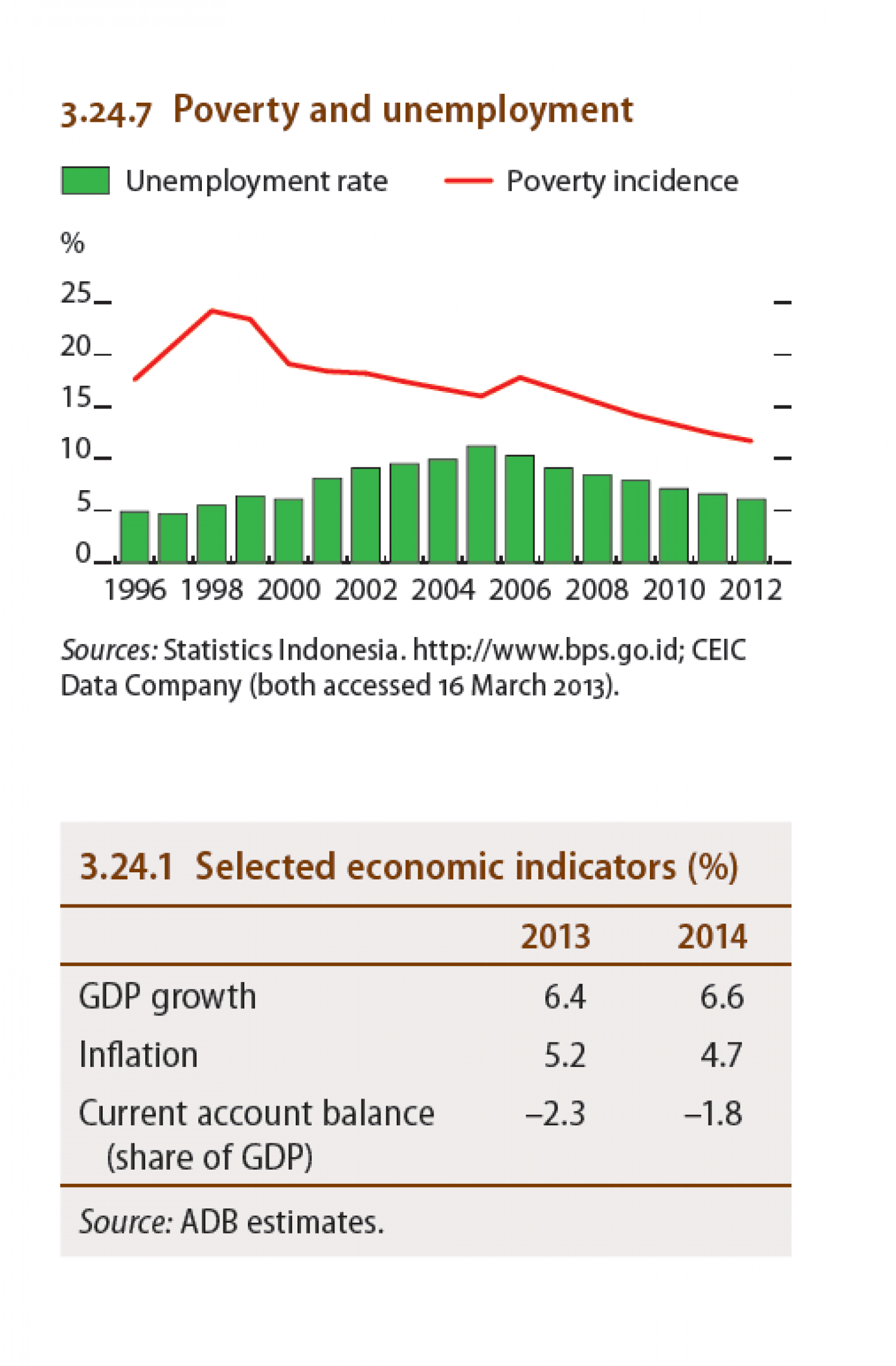 Indonesia : Poverty and unemployment, Selected economic Indicators Infographic