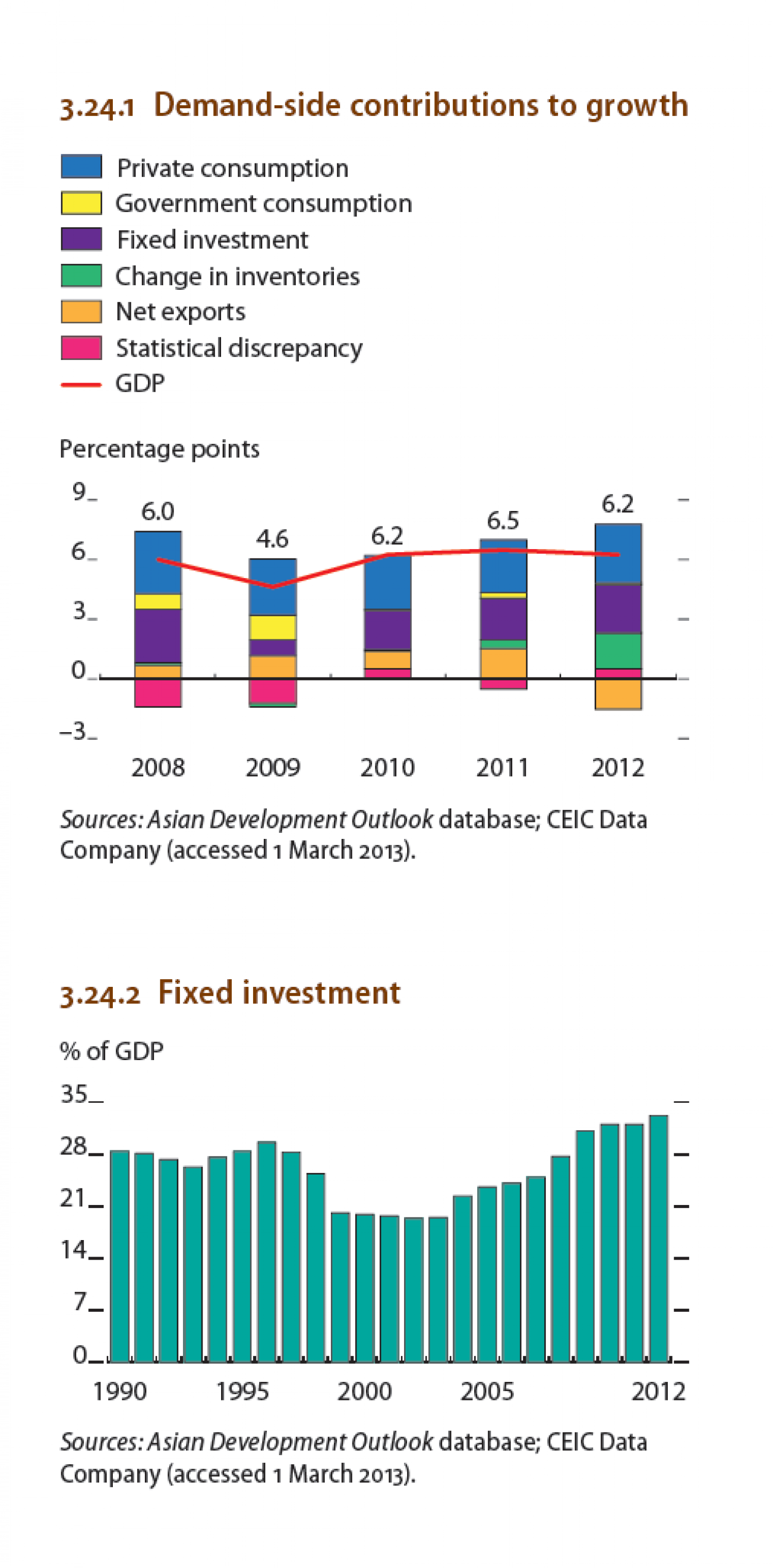 Indonesia : Demand-side contributions to growth,  Fixed Investment Infographic