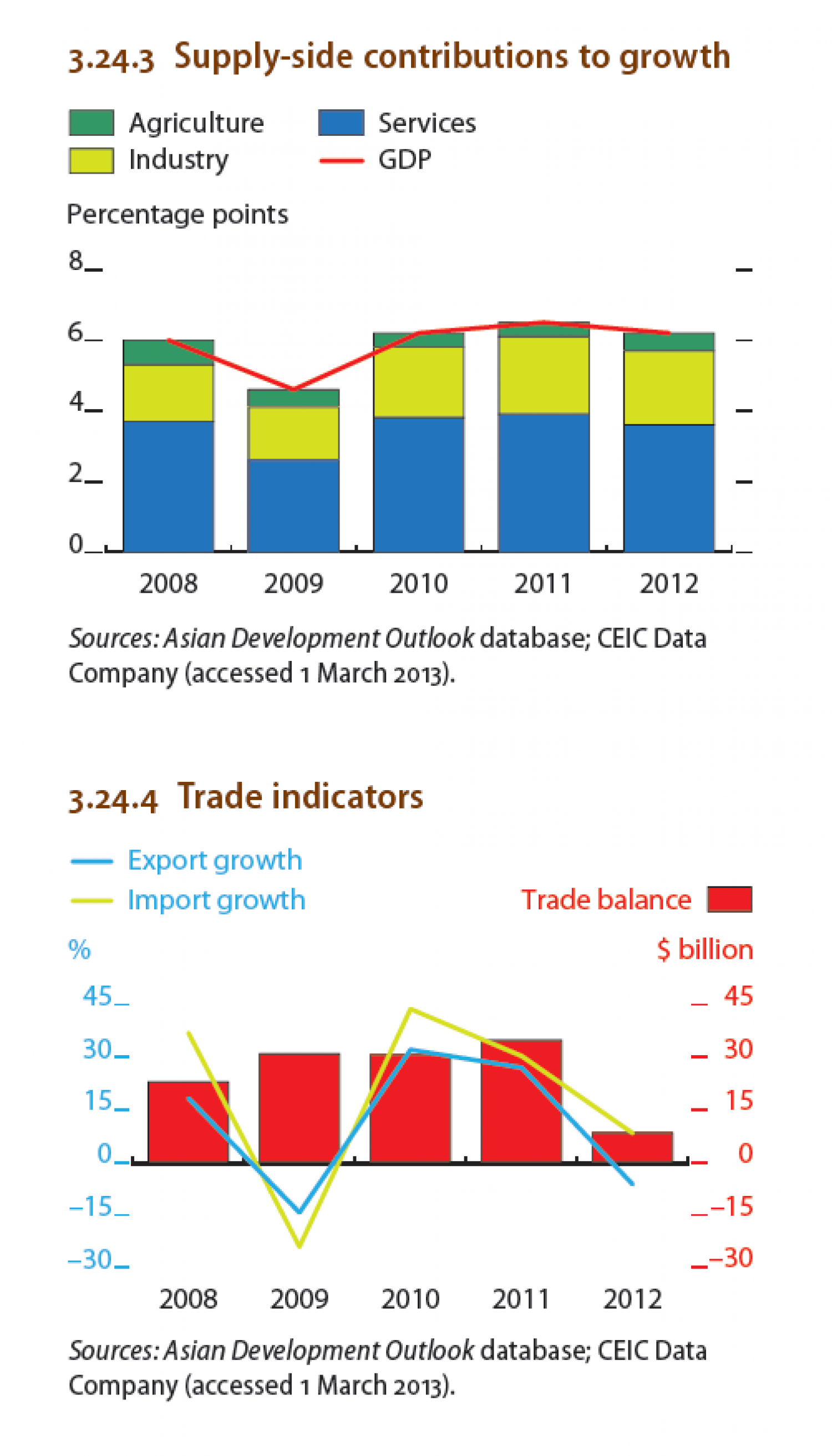 Indonesia : Supply-side contributions to growth, Trade indicators Infographic