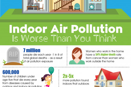 Indoor Air Pollution is Worse Than You Think Infographic