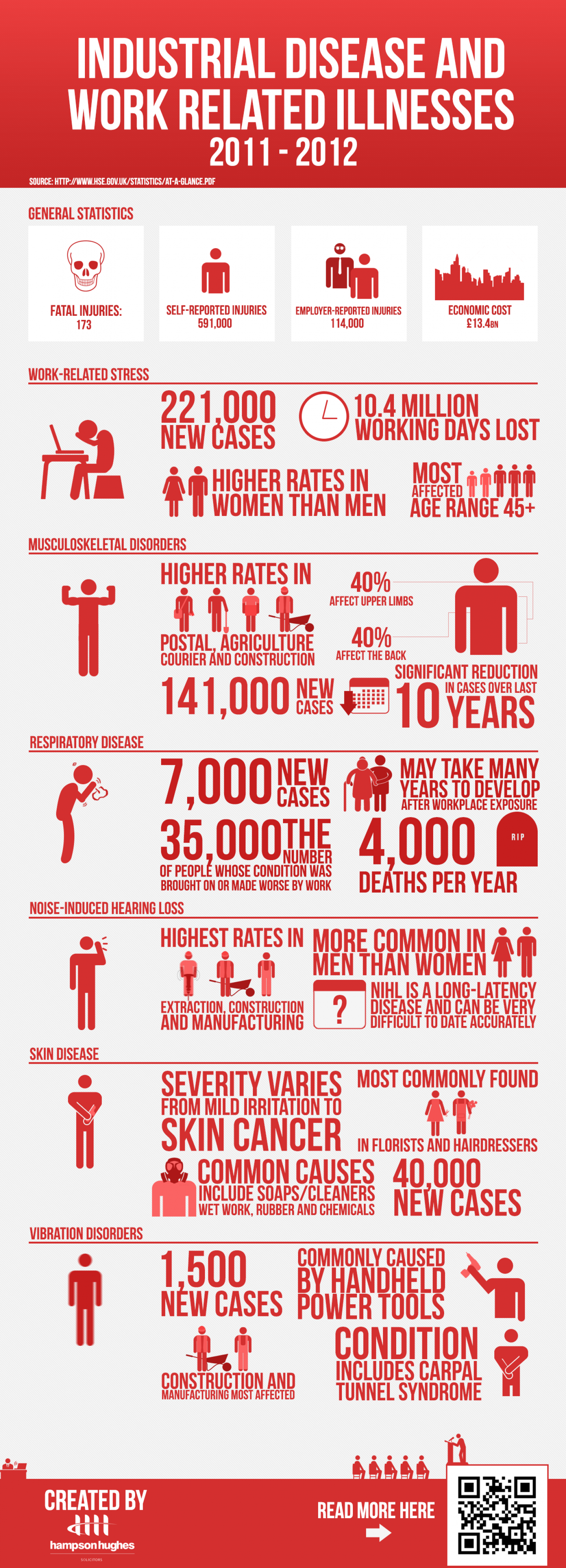 Industrial Disease & Work Related Illnesses Infographic