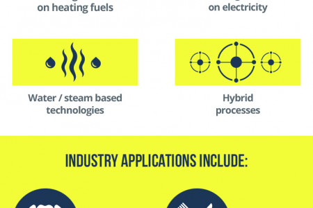 Industrial Heating Systems Infographic