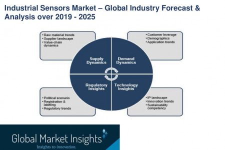 Industrial Sensors Market Emerging Trends and Growth Factors Analysis over 2019 - 2025 Infographic