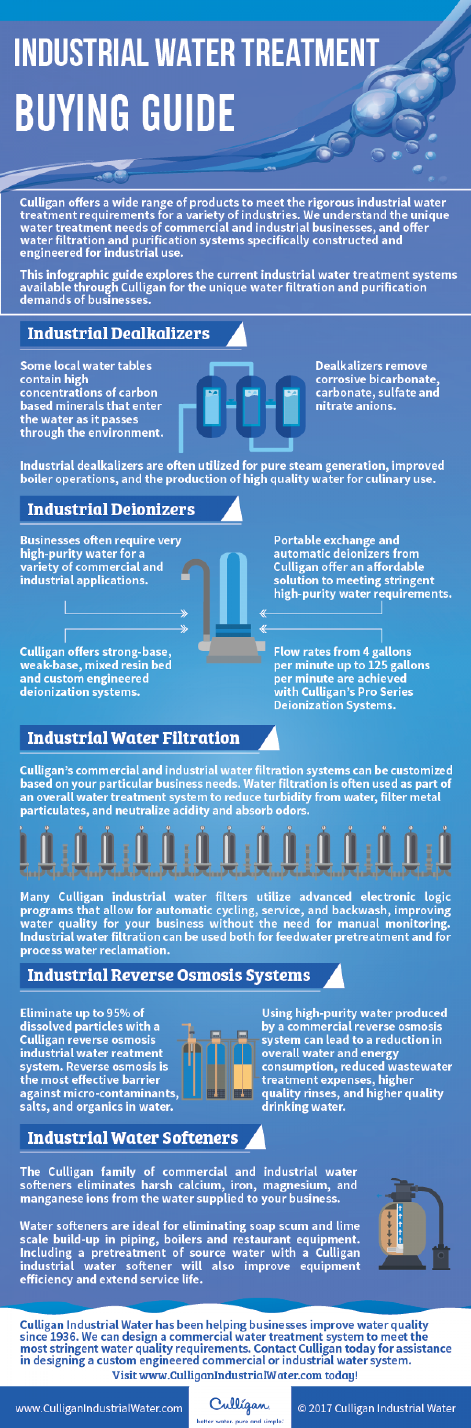 Industrial Water Treatment Buying Guide Infographic