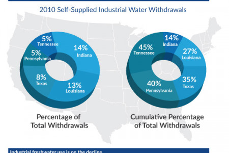 Industrial Water Use in The U.S. Infographic