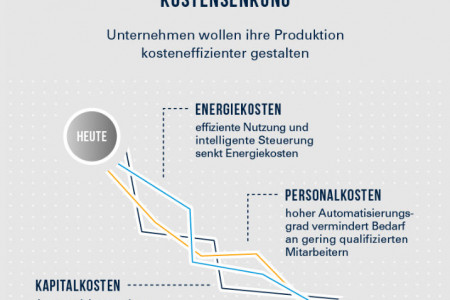 Industrie 4.0 Infographic