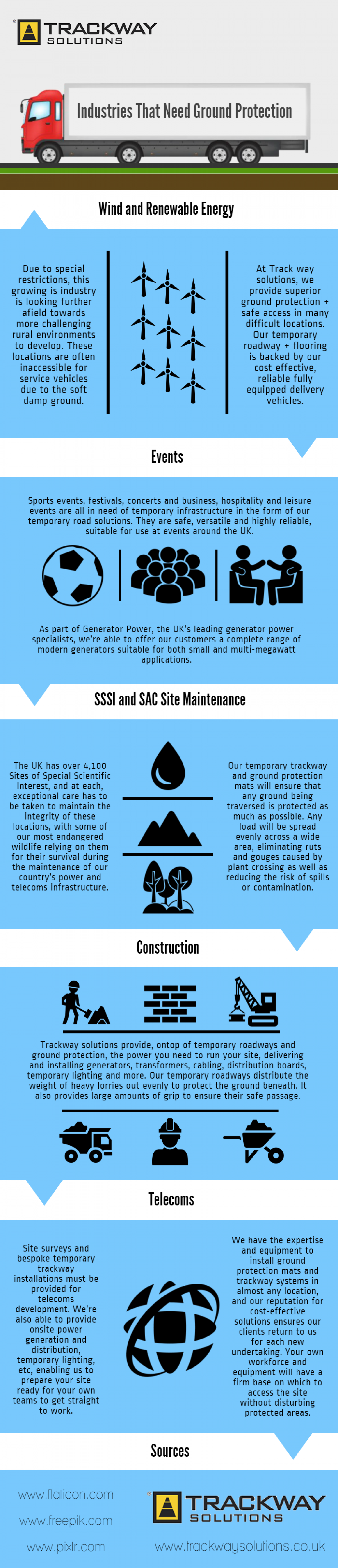 Industries That Need Ground Protection Infographic