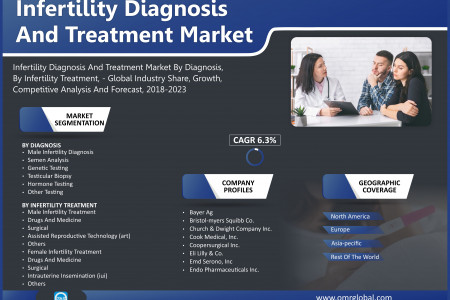 Infertility Diagnosis And Treatment Market, Size, Trends, Analysis By 2019-2025 Infographic