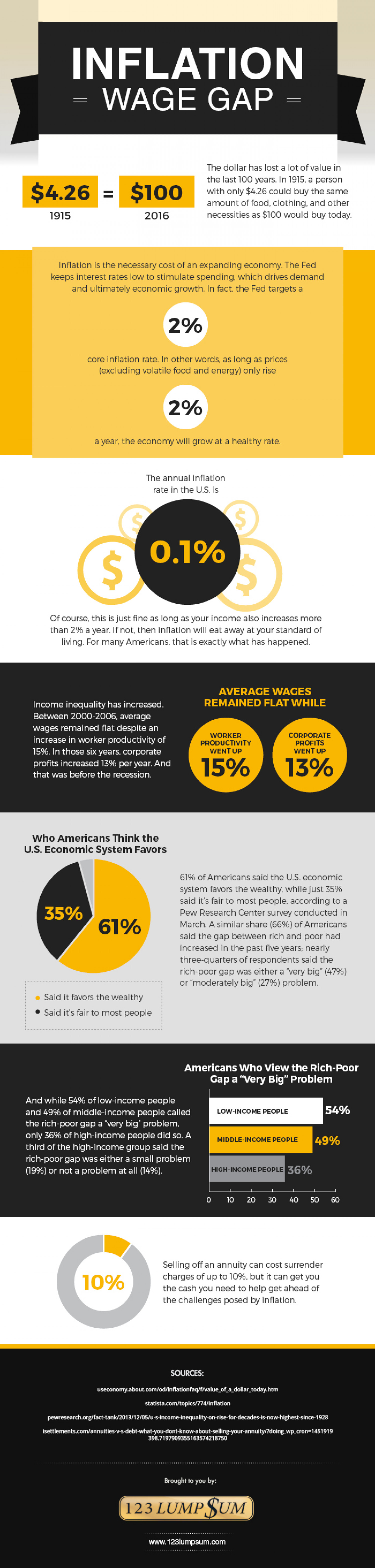 Inflation Wage Gap Infographic