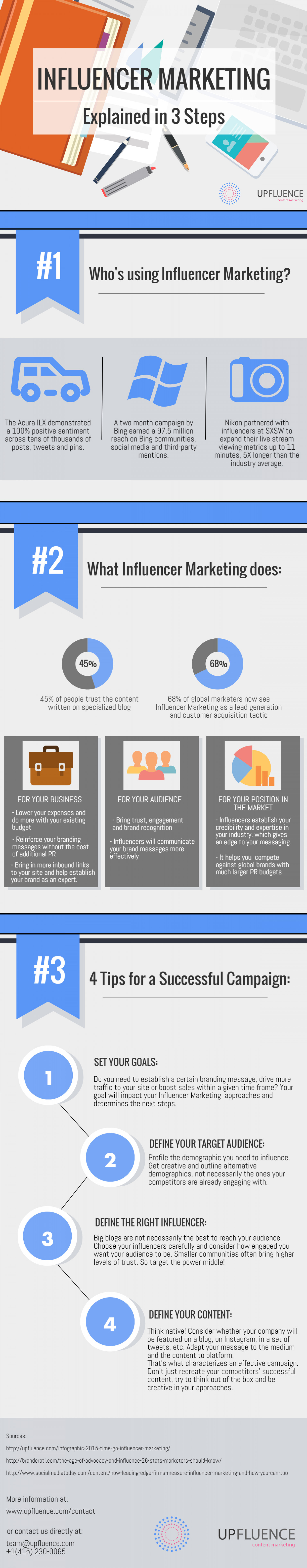 Influencer Marketing Explained in 3 Steps Infographic