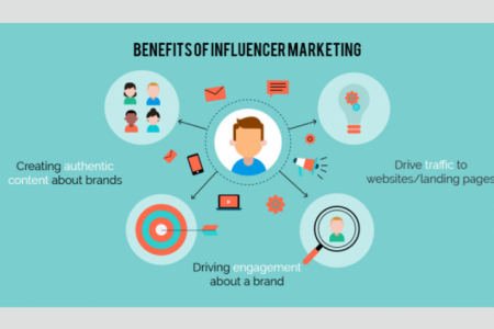 Influencer Marketing is important for your business Infographic