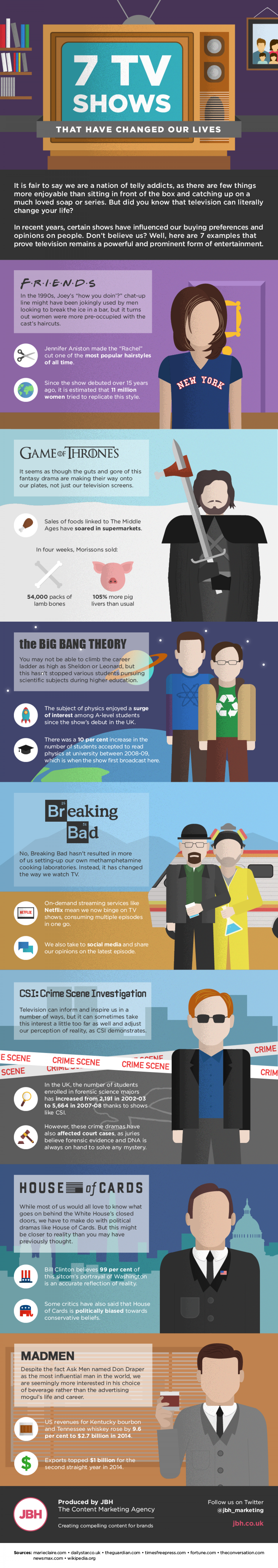 Influential TV Series Infographic