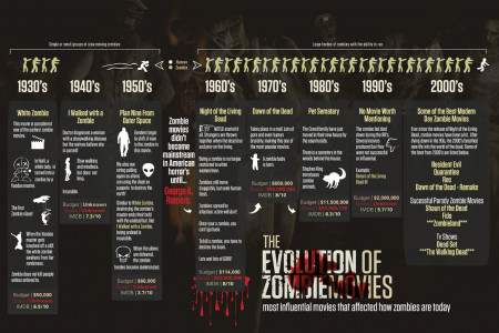 The Evolution of Zombie Movies Infographic