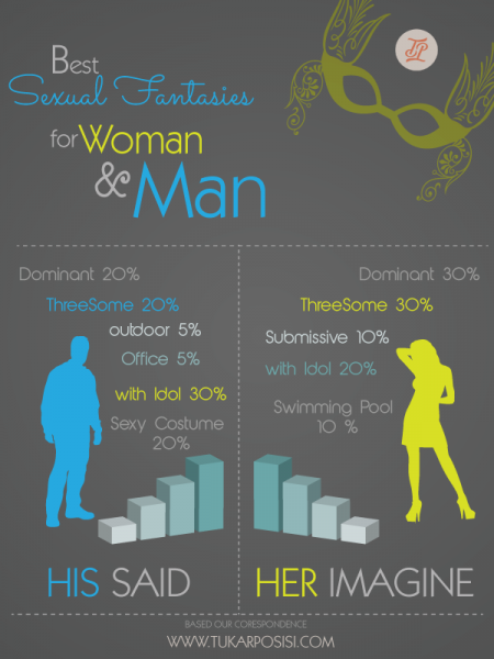 Fantasies for Men and Women Infographic