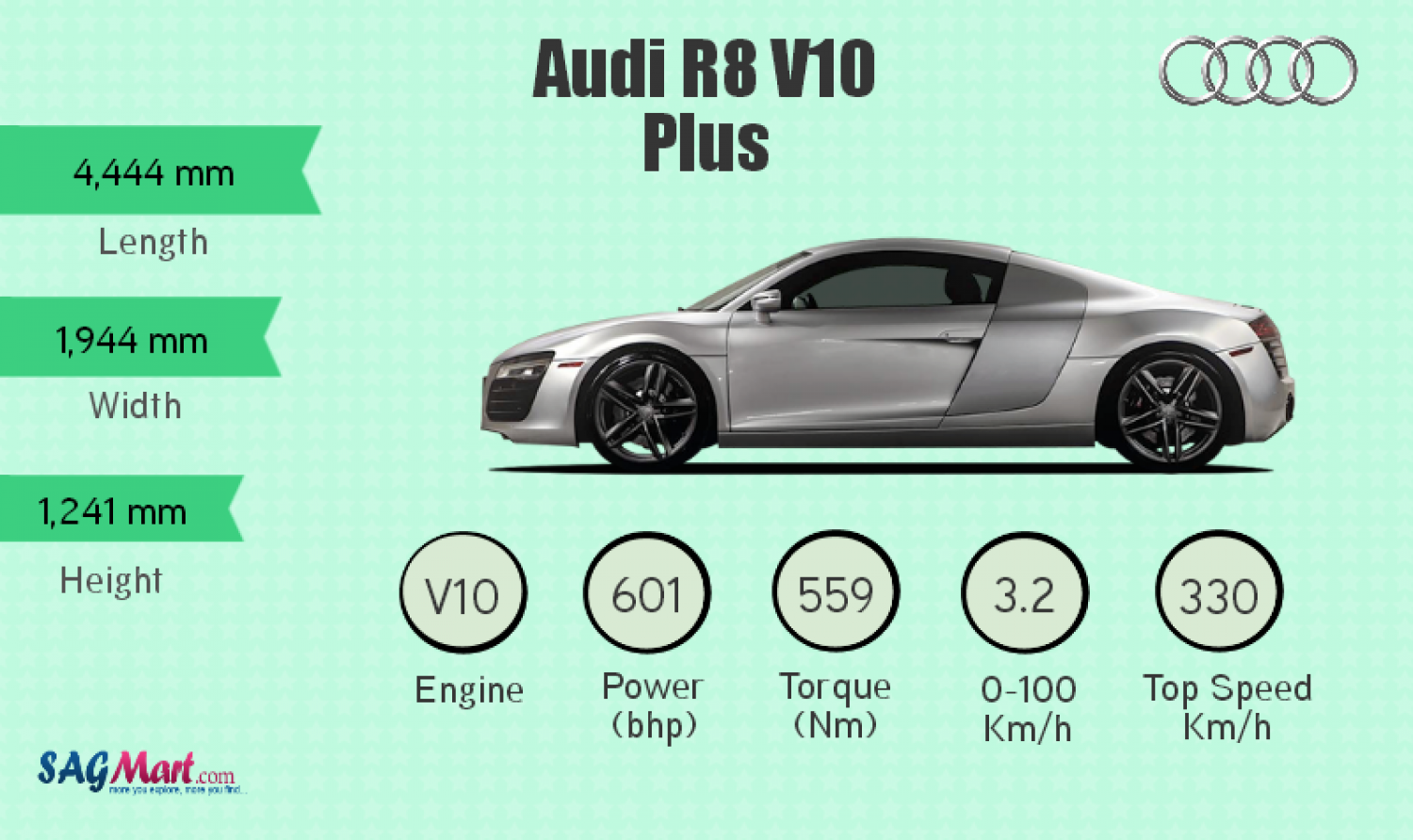 Info graphic Audi R8 Infographic