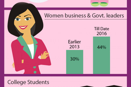 Info graphic For International Women's Day Infographic