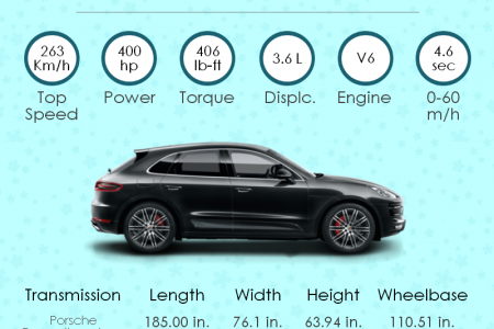 Info Graphic- Porsche Macan Turbo  By Porsche Exclusive  Infographic
