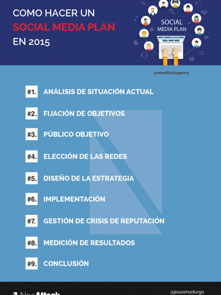 Infografía Social media plan 2015 Infographic