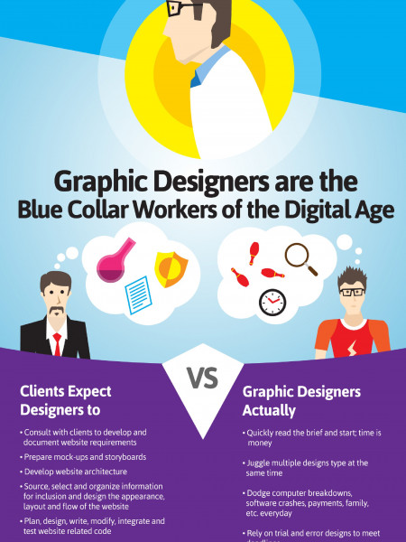 Graphic Design Jobs Homemade Ftempo