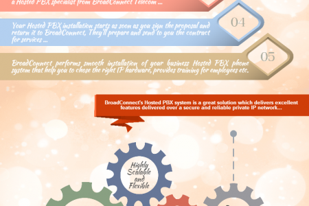 Infograph on   ' Getting Started with Hosted PBX Services from BroadConnect Telecom USA' Infographic
