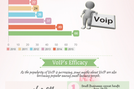 Infograph on The Growing Popularity of VoIP for SMBs Infographic