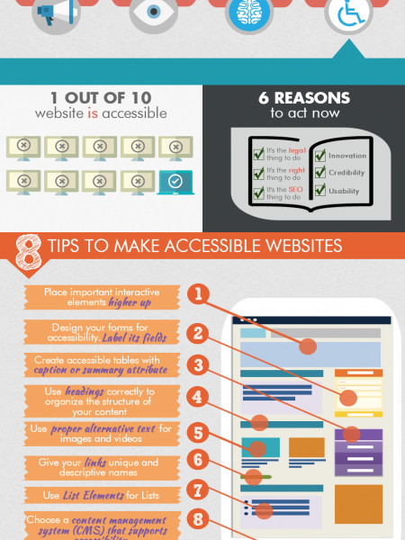 Infographic : 8 tips to make accessible websites Infographic