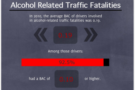 Infographic - Alcohol Related Traffic Fatalities  Infographic