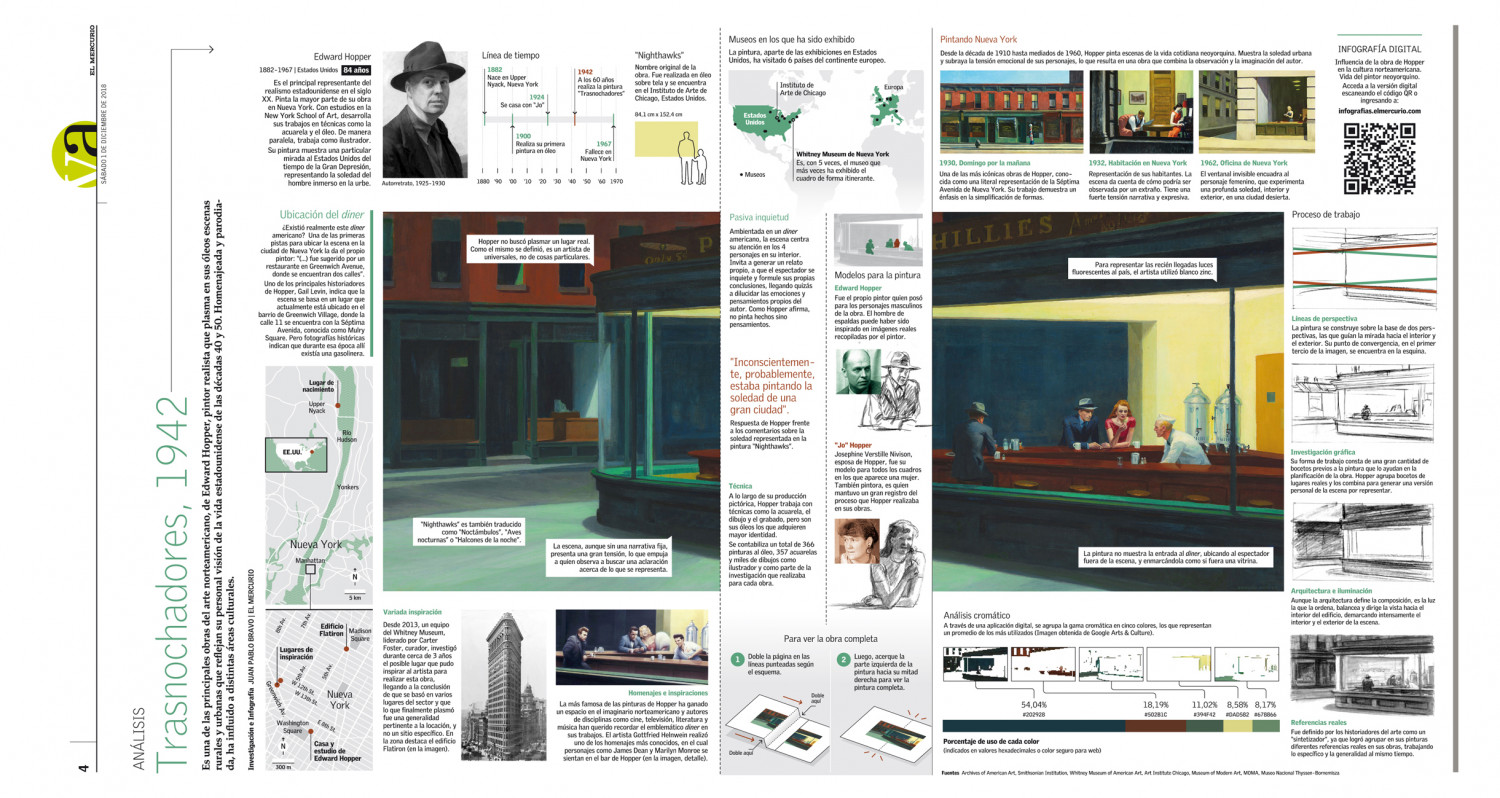 """Infographic / Analysis of the painting """"Nighthawks"""" by Edward Hopper, printed version Infographic"""