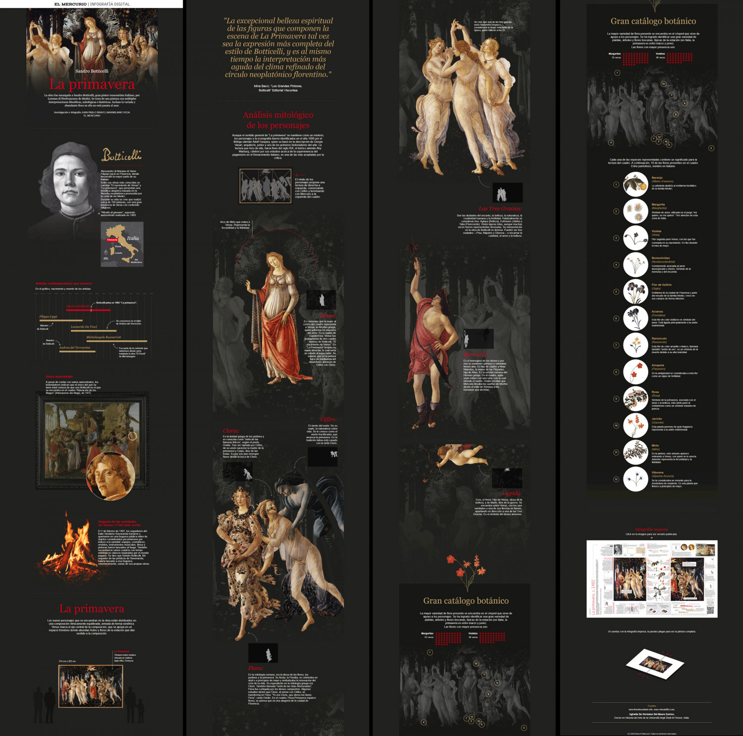 """Digital Infographic / Analysis of the painting """"Primavera""""  (Spring) by Sandro Botticelli digital version Infographic"""