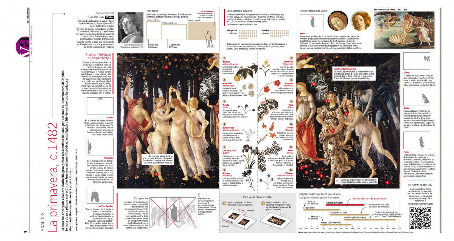 "Infographic / Analysis of the painting ""Primavera""  (Spring) by Sandro Botticelli printed version Infographic"