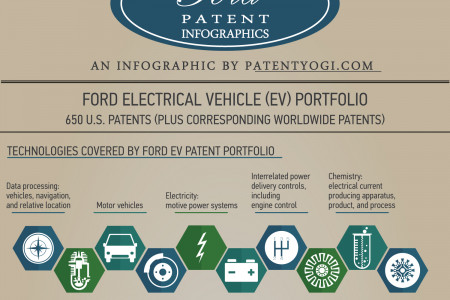 INFOGRAPHIC - Ford opens an electric vehicle patent portfolio to competitors Infographic