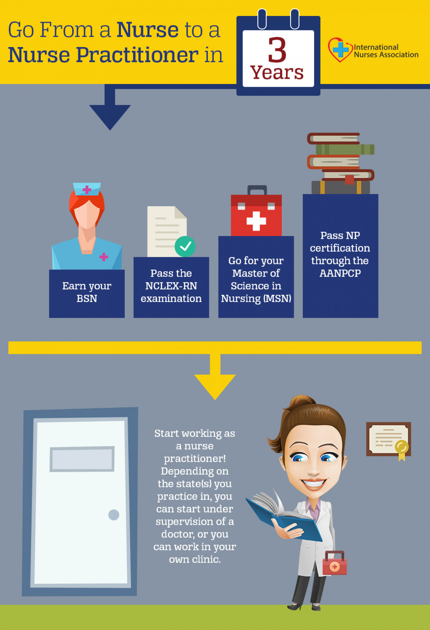 Infographic : Go From a Nurse to a Nurse Practitioner in 3 Years Infographic